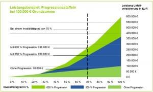 Progression Unfallversicherung