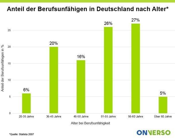 Anteil Berufsunfähige in Deutschland nach Alter