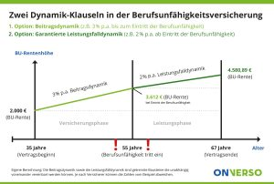 BU mit Beitrags- und Leistungsfalldynamik